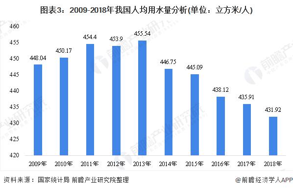图表3:2009-2018年我国人均用水量分析(单位:立方米/人)