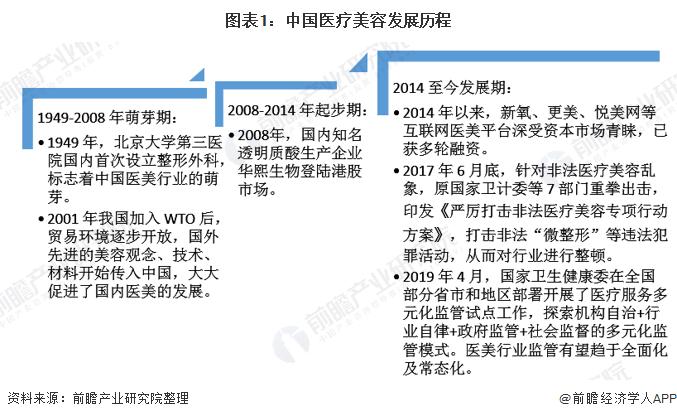 图表1:中国医疗美容发展历程