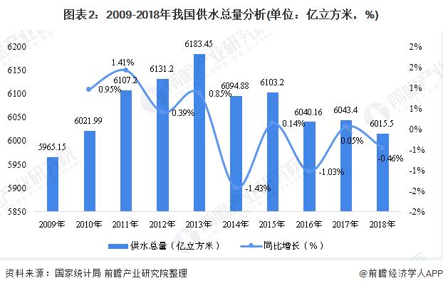 图表2:2009-2018年我国供水总量分析(单位:亿立方米,%)