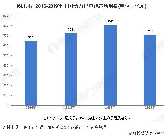 图表4:2016-2019年中国动力锂电池市场规模(单位:亿元)
