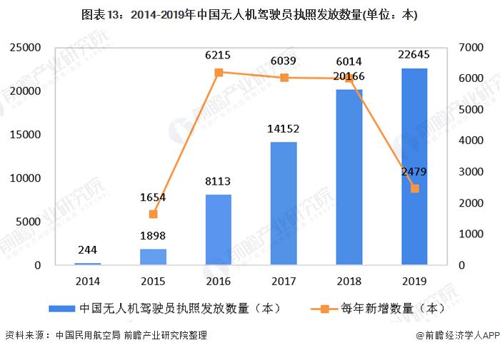 图表13:2014-2019年中国无人机驾驶员执照发放数量(单位:本)