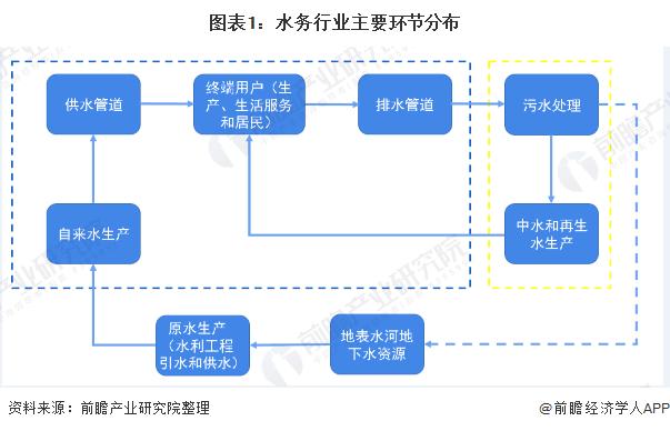 图表1:水务行业主要环节分布