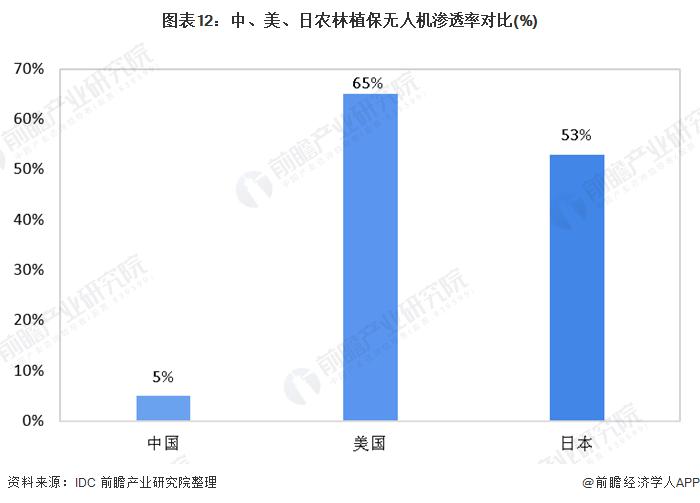 图表12:中、美、日农林植保无人机渗透率对比(%)