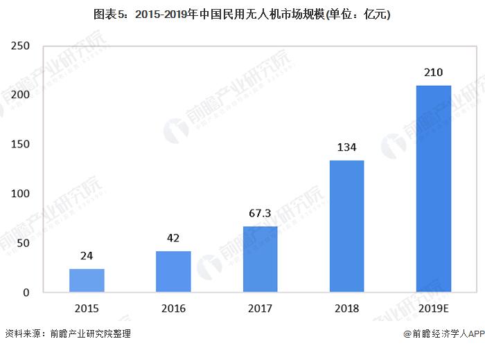 图表5:2015-2019年中国民用无人机市场规模(单位:亿元)
