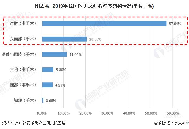 图表4:2019年我国医美总疗程消费结构情况(单位:%)