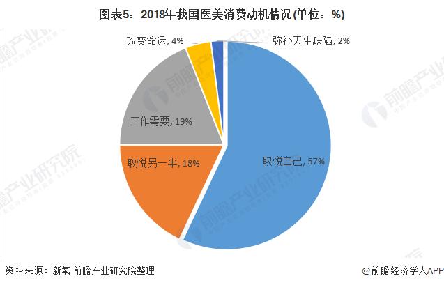 图表5:2018年我国医美消费动机情况(单位:%)