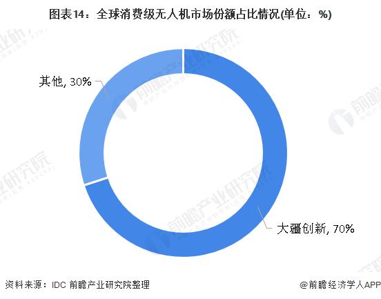 图表14:全球消费级无人机市场份额占比情况(单位:%)