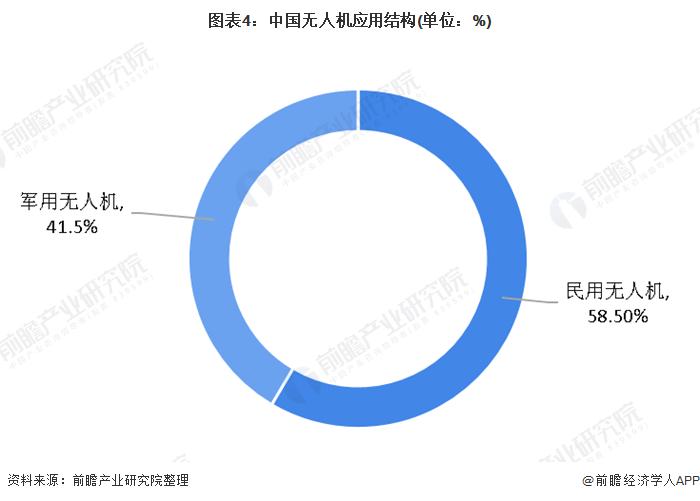 图表4:中国无人机应用结构(单位:%)