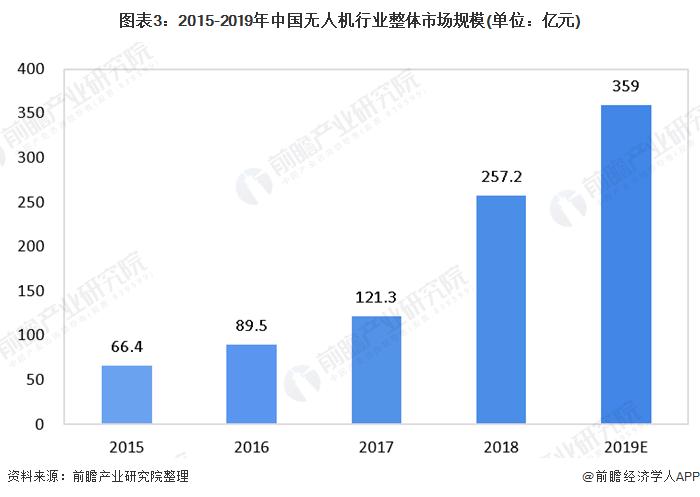 图表3:2015-2019年中国无人机行业整体市场规模(单位:亿元)
