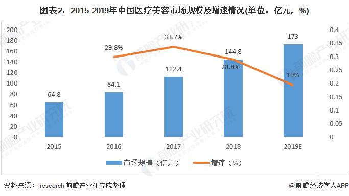 图表2:2015-2019年中国医疗美容市场规模及增速情况(单位:亿元,%)