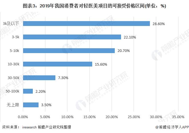 图表3:2019年我国消费者对轻医美项目的可接受价格区间(单位:%)