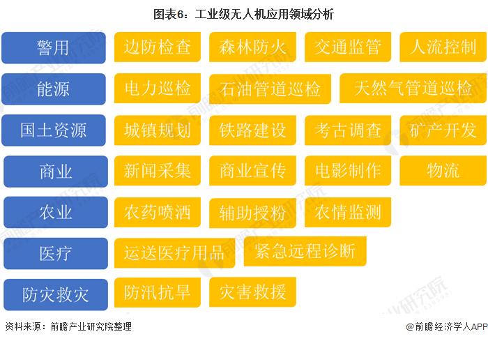 图表6:工业级无人机应用领域分析