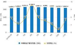 2019年前11月中国<em>焦炭</em>行业市场分析:产量超4.33亿吨 出口量达到576万吨