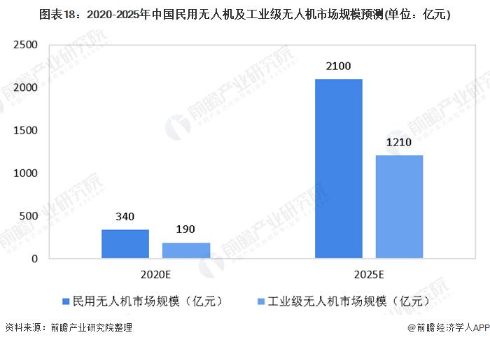 图表18:2020-2025年中国民用无人机及工业级无人机市场规模预测(单位:亿元)