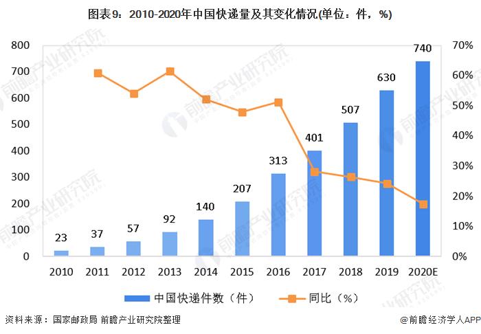 图表9:2010-2020年中国快递量及其变化情况(单位:件,%)