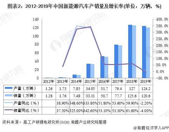 图表2:2012-2019年中国新能源汽车产销量及增长率(单位:万辆,%)