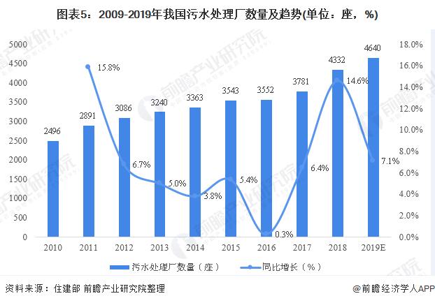 图表5:2009-2019年我国污水处理厂数量及趋势(单位:座,%)