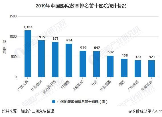 2019年中国影院数量排名前十影院统计情况