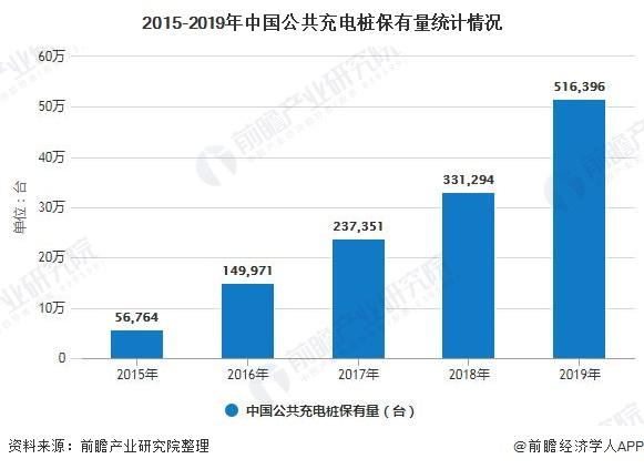 2015-2019年中国公共充电桩保有量统计情况