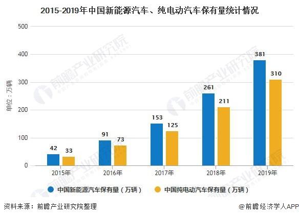 2015-2019年中国新能源汽车、纯电动汽车保有量统计情况