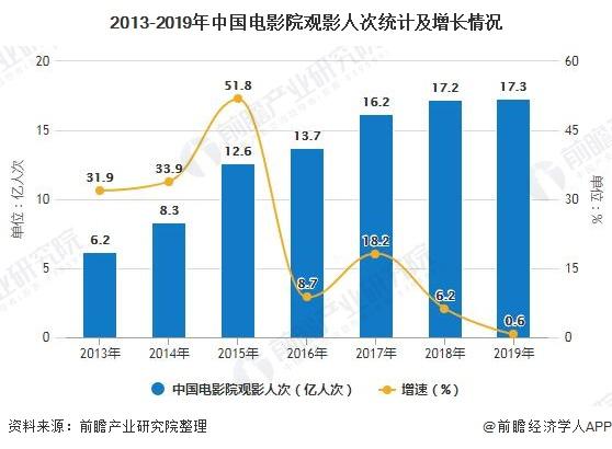 2013-2019年中国电影院观影人次统计及增长情况