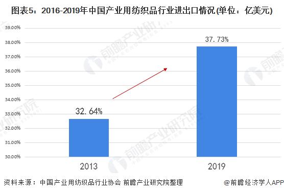 图表5:2016-2019年中国产业用纺织品行业进出口情况(单位:亿美元)