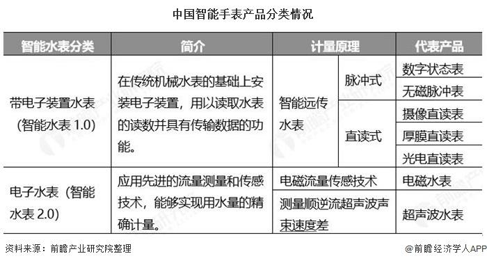 中国智能手表产品分类情况