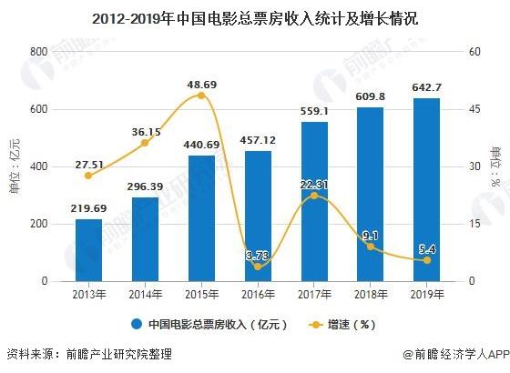2012-2019年中国电影总票房收入统计及增长情况
