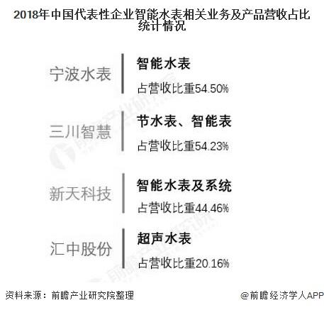 2018年中国代表性企业智能水表相关业务及产品营收占比统计情况
