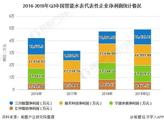 2016-2019年Q3中国智能水表代表性企业净利润统计情况