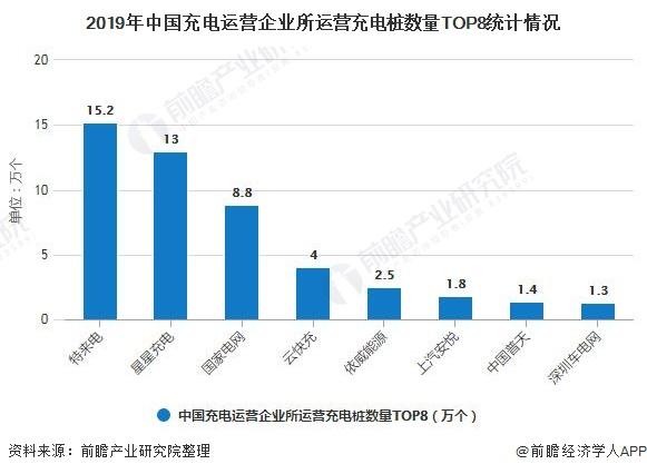 2019年中国充电运营企业所运营充电桩数量TOP8统计情况