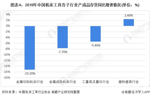 图表4:2019年中国机床工具各子行业产成品存货同比增速情况(单位:%)