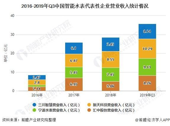 2016-2019年Q3中国智能水表代表性企业营业收入统计情况
