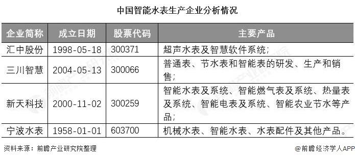 中国智能水表生产企业分析情况