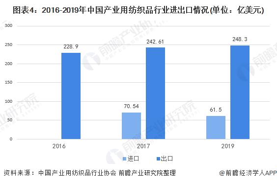图表4:2016-2019年中国产业用纺织品行业进出口情况(单位:亿美元)