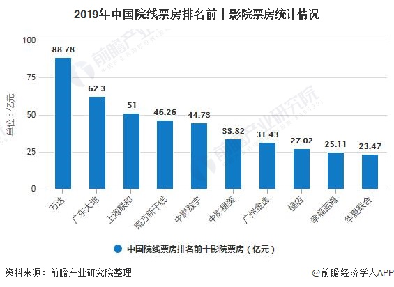 2019年中国院线票房排名前十影院票房统计情况