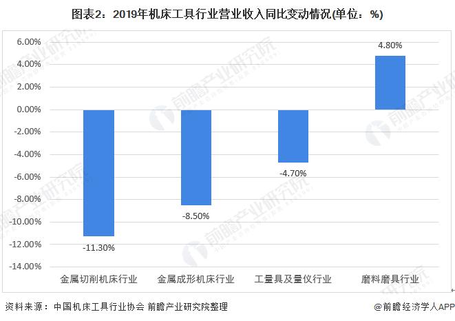 图表2:2019年机床工具行业营业收入同比变动情况(单位:%)