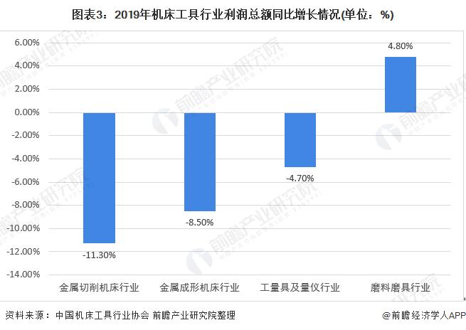 图表3:2019年机床工具行业利润总额同比增长情况(单位:%)
