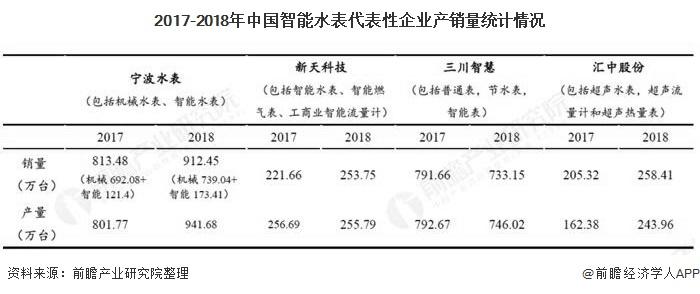 2017-2018年中国智能水表代表性企业产销量统计情况