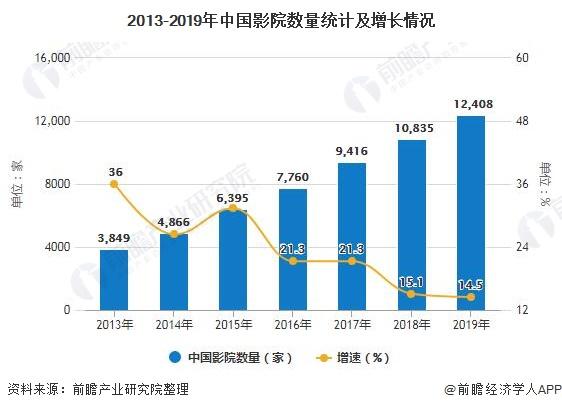 2013-2019年中国影院数量统计及增长情况