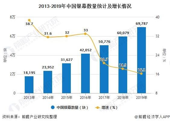 2013-2019年中国银幕数量统计及增长情况
