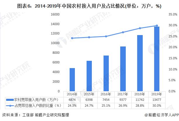 图表6:2014-2019年中国农村接入用户及占比情况(单位:万户,%)