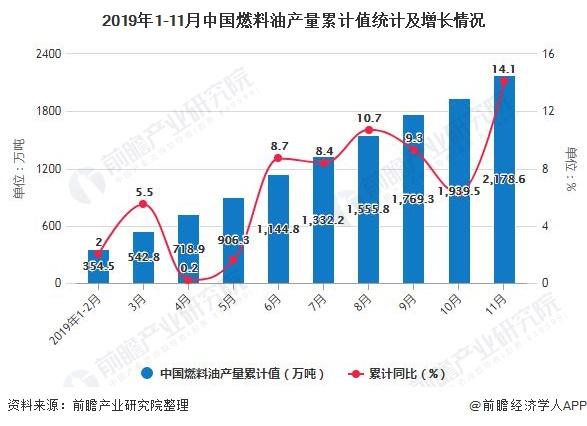 2019年1-11月中国燃料油产量累计值统计及增长情况