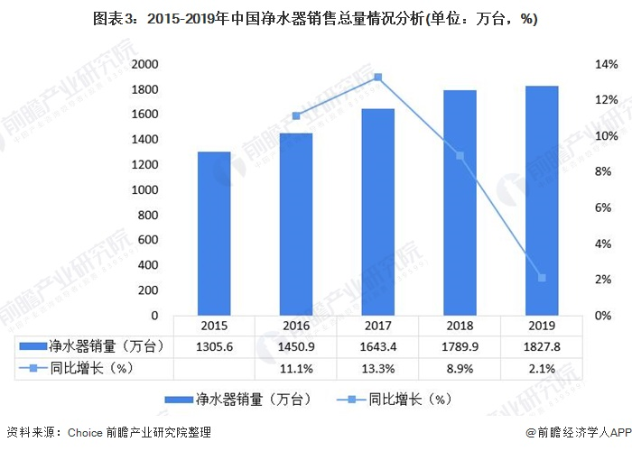 图表3:2015-2019年中国净水器销售总量情况分析(单位:万台,%)