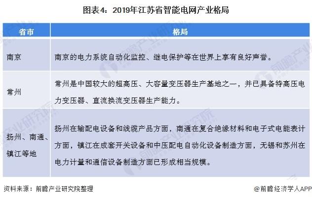 图表4:2019年江苏省智能电网产业格局
