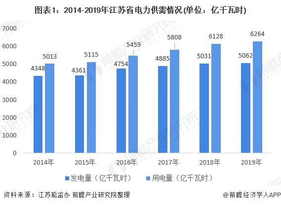 图表1:2014-2019年江苏省电力供需情况(单位:亿千瓦时)