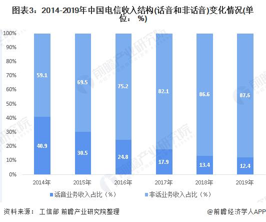 图表3:2014-2019年中国电信收入结构(话音和非话音)变化情况(单位: %)