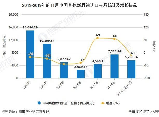2013-2019年前11月中国其他燃料油进口金额统计及增长情况