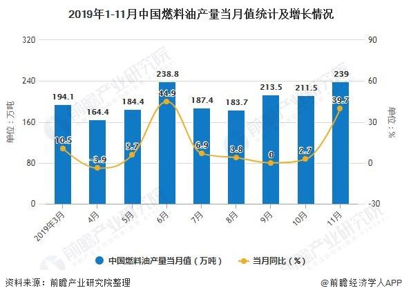 2019年1-11月中国燃料油产量当月值统计及增长情况
