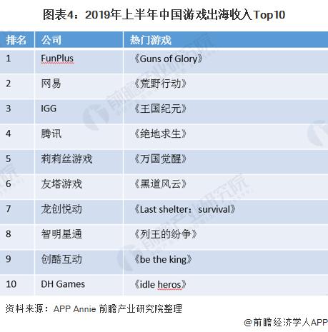 圖表4:2019年上半年中國游戲出海收入Top10